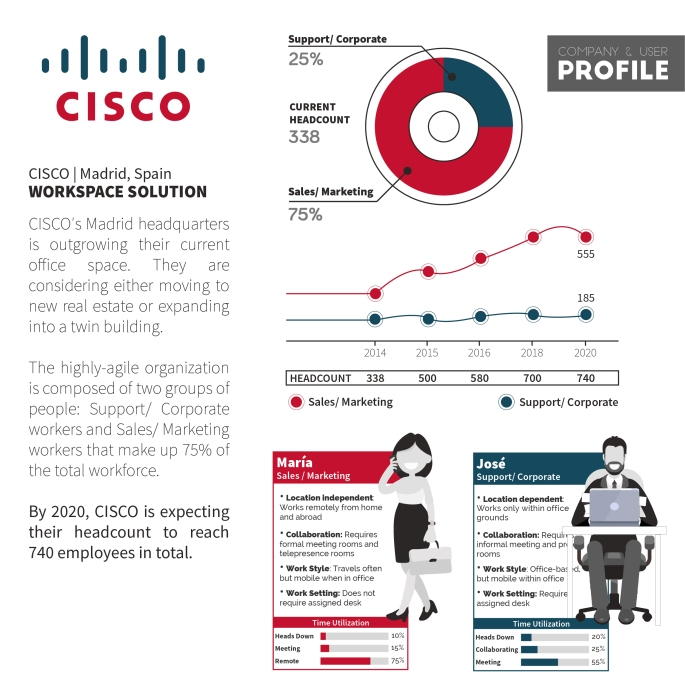 Cisco - Workspace Design-01